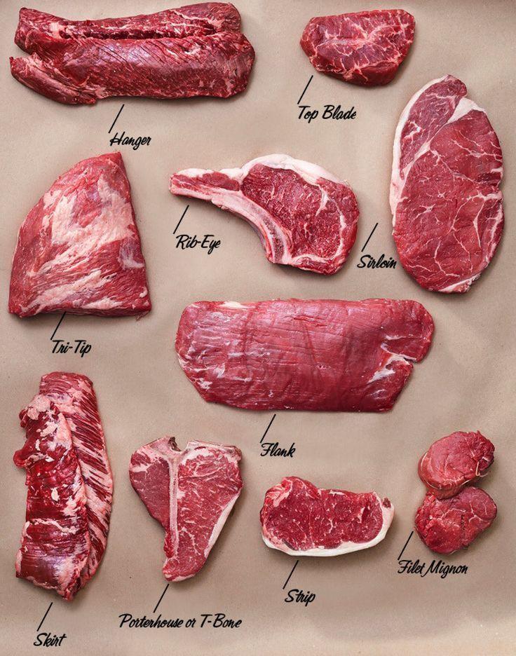 Everything you need to know about steak.  #grub #foodie #blog #grilling #steak #meat #ketorecipes #dietplan #ketodiet #diet #weightlosstransformation #loseweight #weightloss #beefsteakrecipe