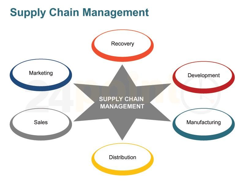 Supply chain business plan example
