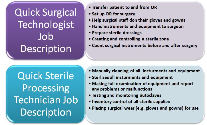 Sterile Processing Technician Job Description Comparison Medical Doctor Surgical Technologist Salary Assistant