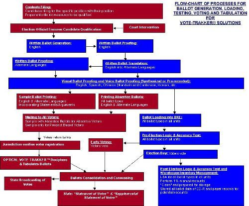 election process diagram | Click to view full-size image… — Size ...