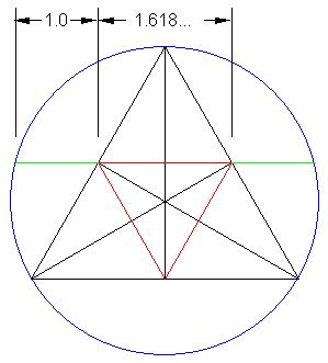 The Golden Ratio and 60 degree (equilateral) triangles in a circle ...