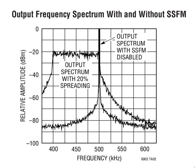 Output Frequency Spectrum With And Without Ssfm Analog Devices Frequencies Spectrum