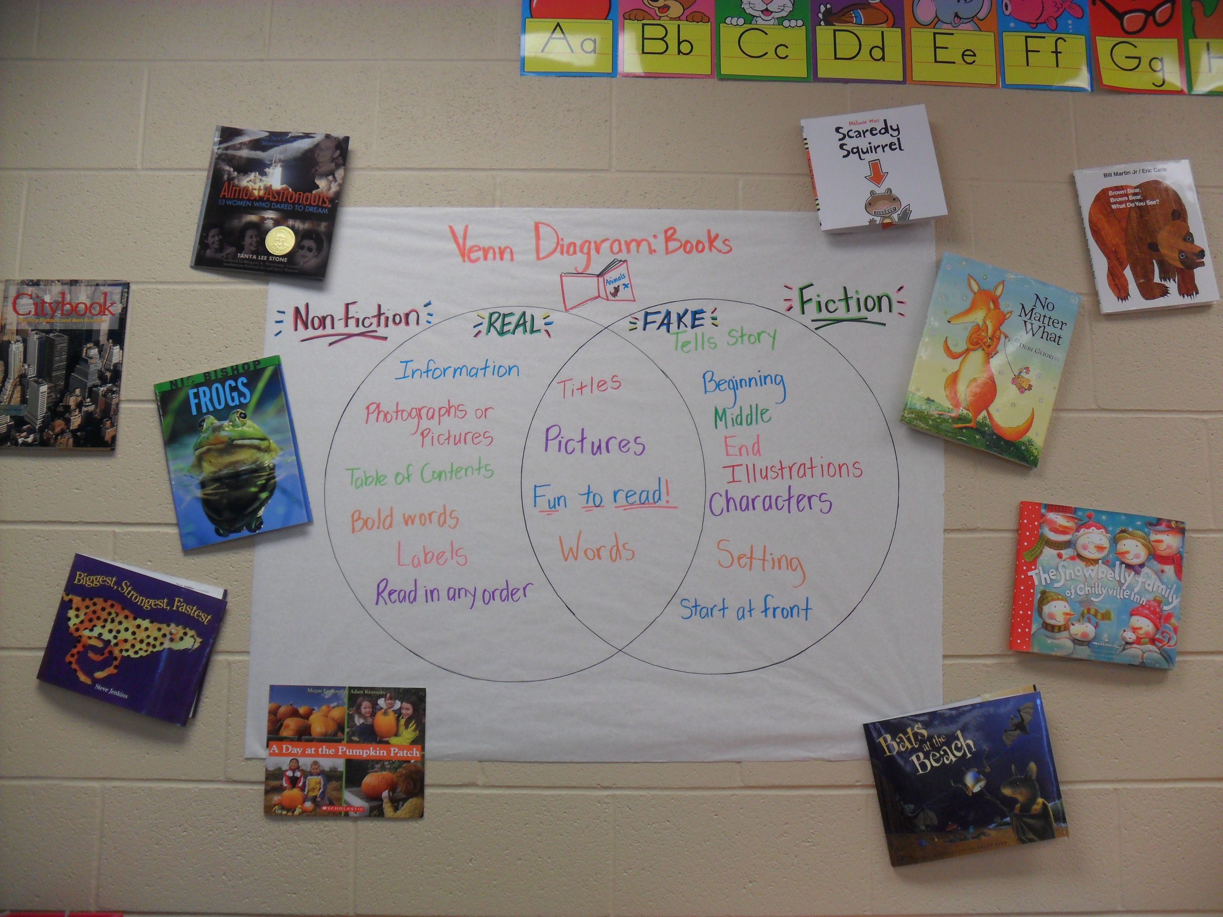 Comparing And Contrasting Non Fiction And Fiction With
