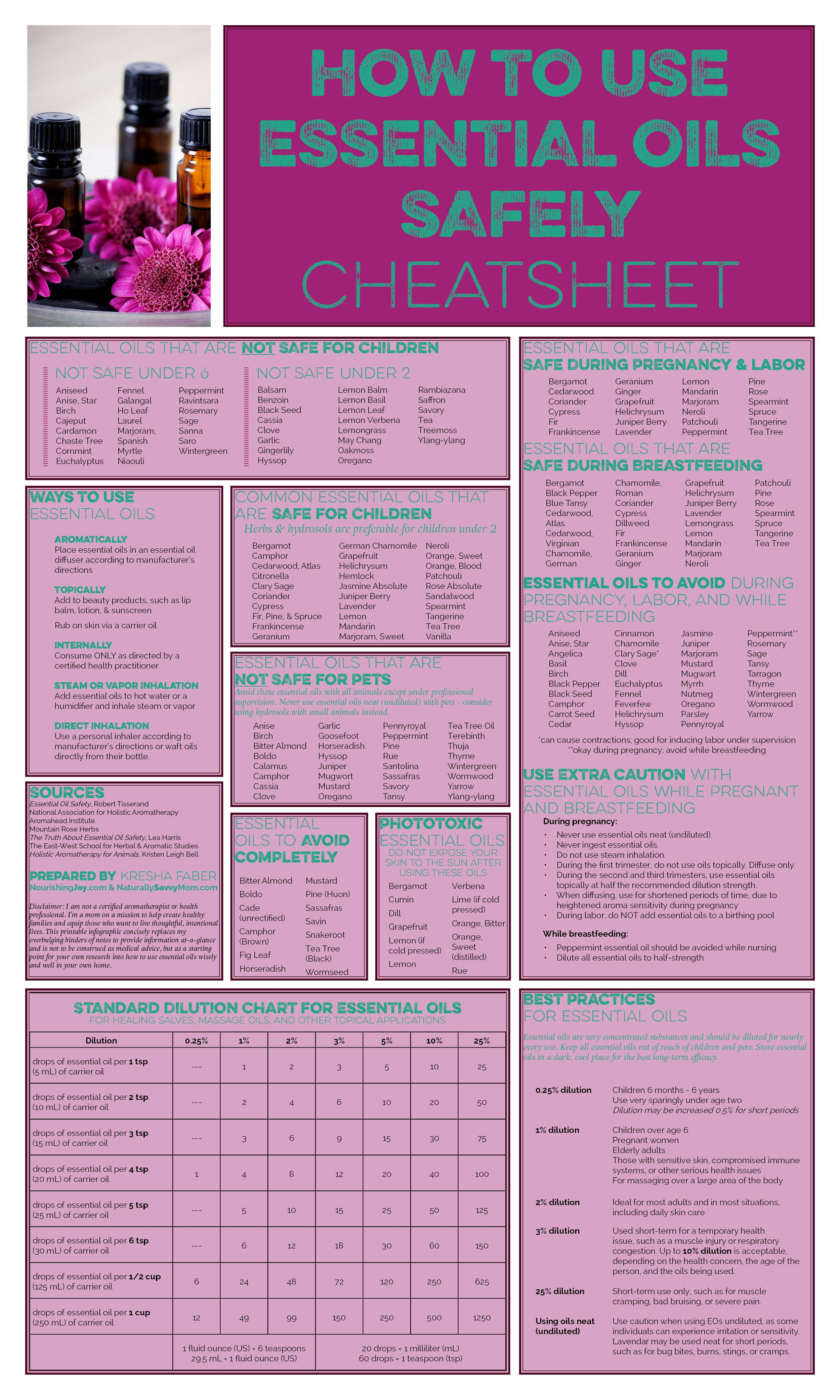 Printable cheat sheet on using essential oils safely also the guide to how use diy great rh pinterest