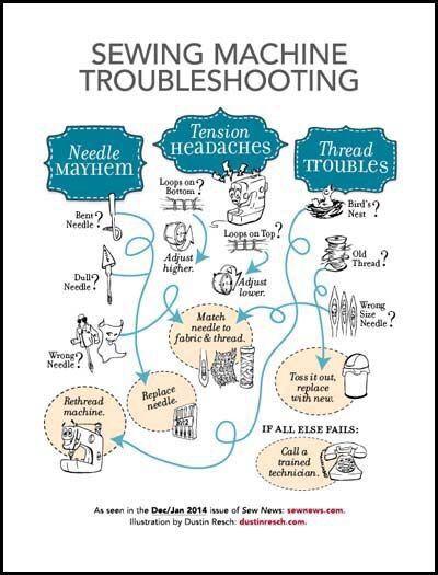 Sewing Machine Tension Chart : sewing, machine, tension, chart, Sewing, Machine, Troubleshooting, Infographic, Tension,, Basics,, Repair