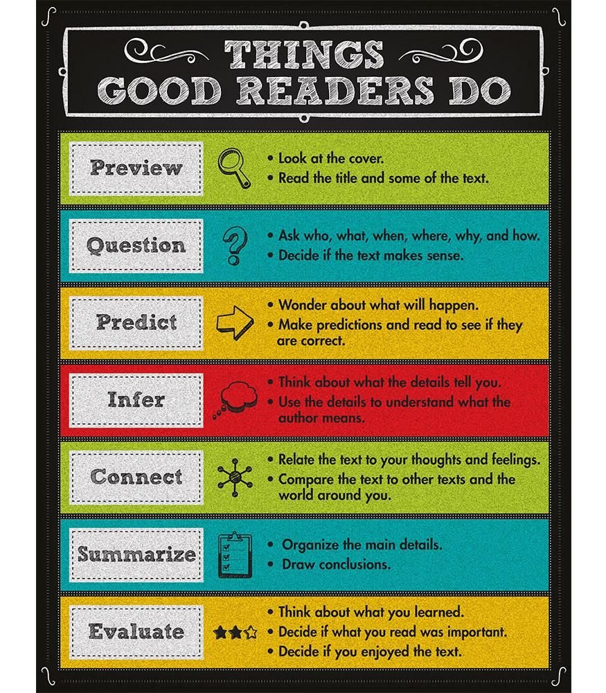 Things Good Readers Do Chart Good Readers Reading Strategies Language Arts Centers What are some good reading websites