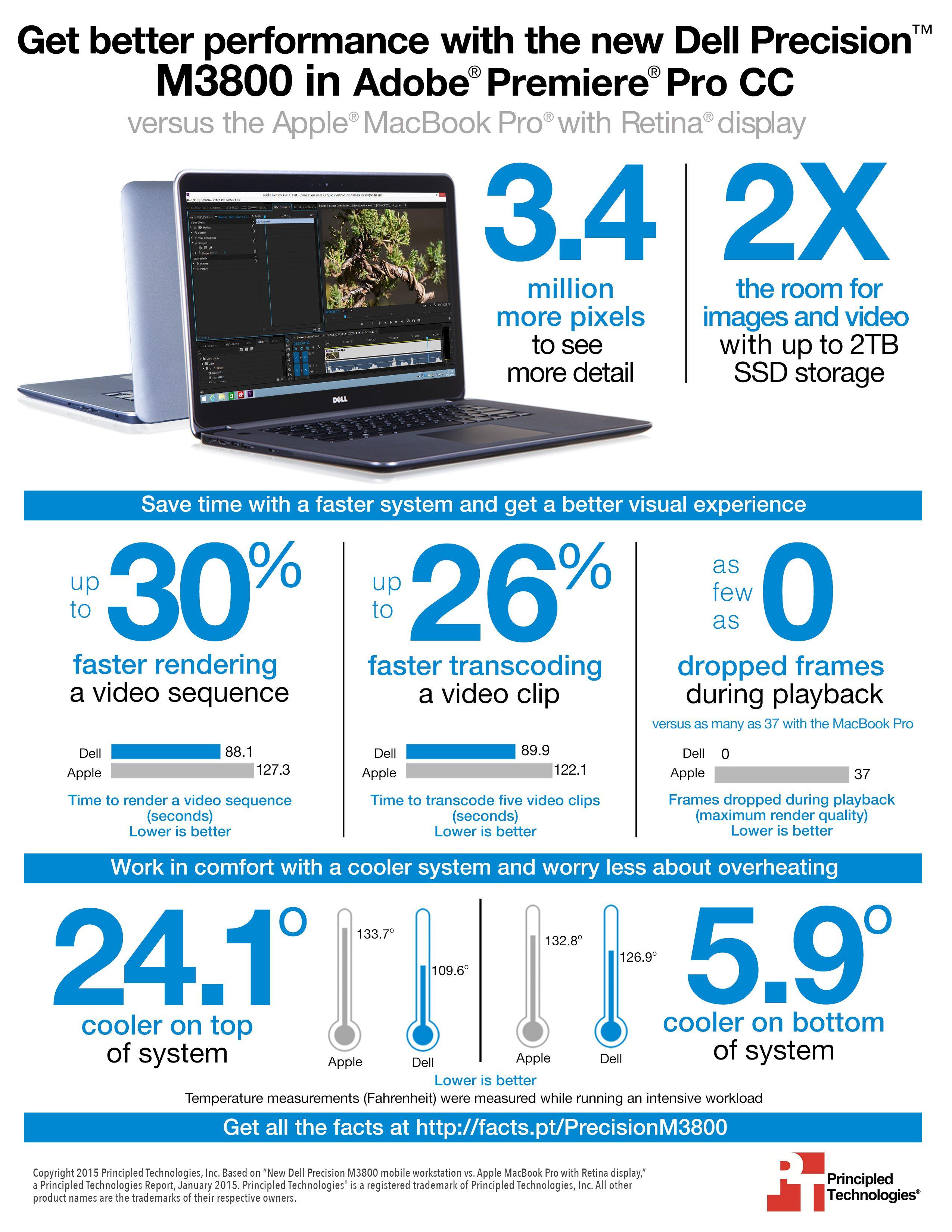 New Dell Precision M3800 mobile workstation vs. Apple ...