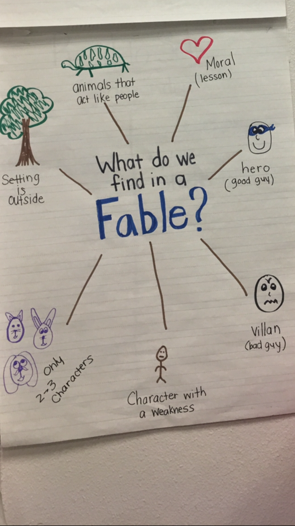 This Is A Anchor Chart About Fables That Is Displayed In A Classroom At Krum Elementary School