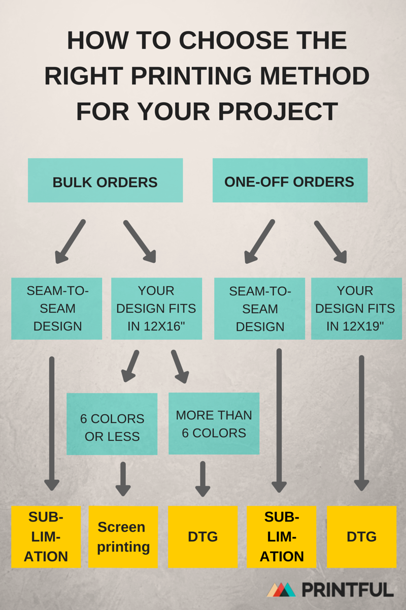 Printful com has a very helpful infographic on how to decide