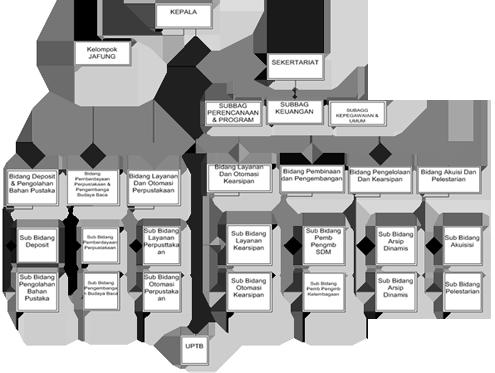 Struktur organisasi bapusibda badan arsip dan perpustakaan daerah struktur organisasi bapusibda badan arsip dan perpustakaan daerah propinsi sulawesi selatan ccuart Image collections