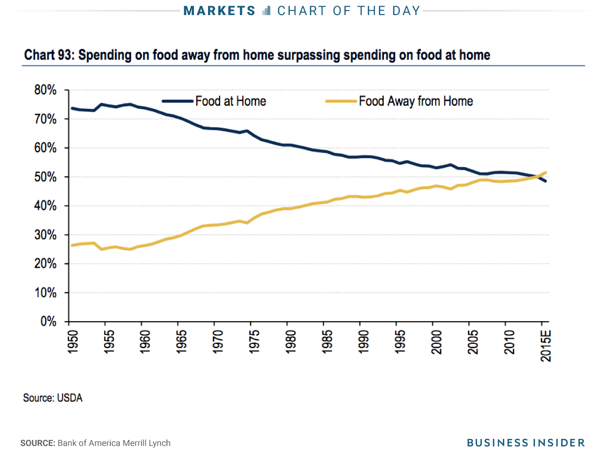 This Chart Shows A Major Shift In The Way Americans Eat Food Spending Chart Online Grocers