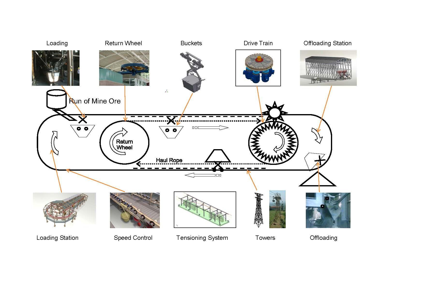 KUKA Ropeways   Technology   System, Technology, Aerial