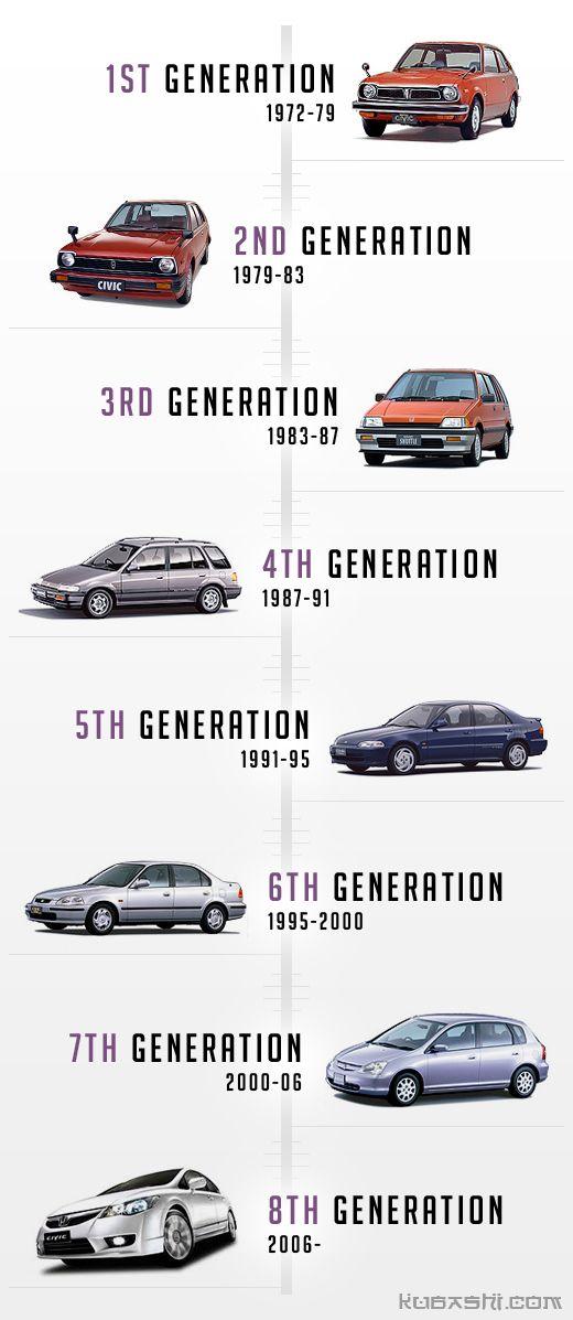 Evolution Of The Honda Civic Autos Autos Clasicos Carros Clasicos