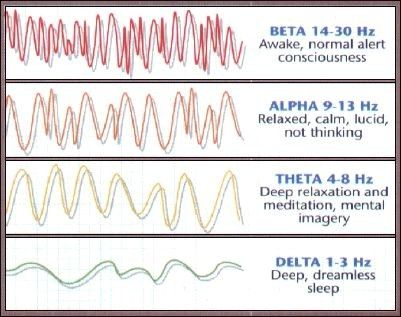 Image result for gemstone theta brain wave