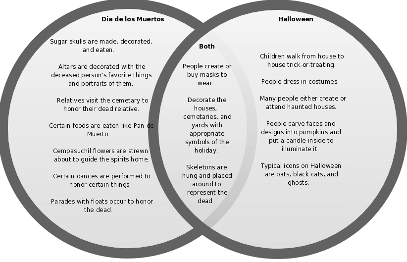 Day of the dead and halloween venn diagram explore schematic comparison between halloween and dia de los muertos dll feesten rh pinterest com venn diagram between day of the dead and halloween venn diagram meme ccuart
