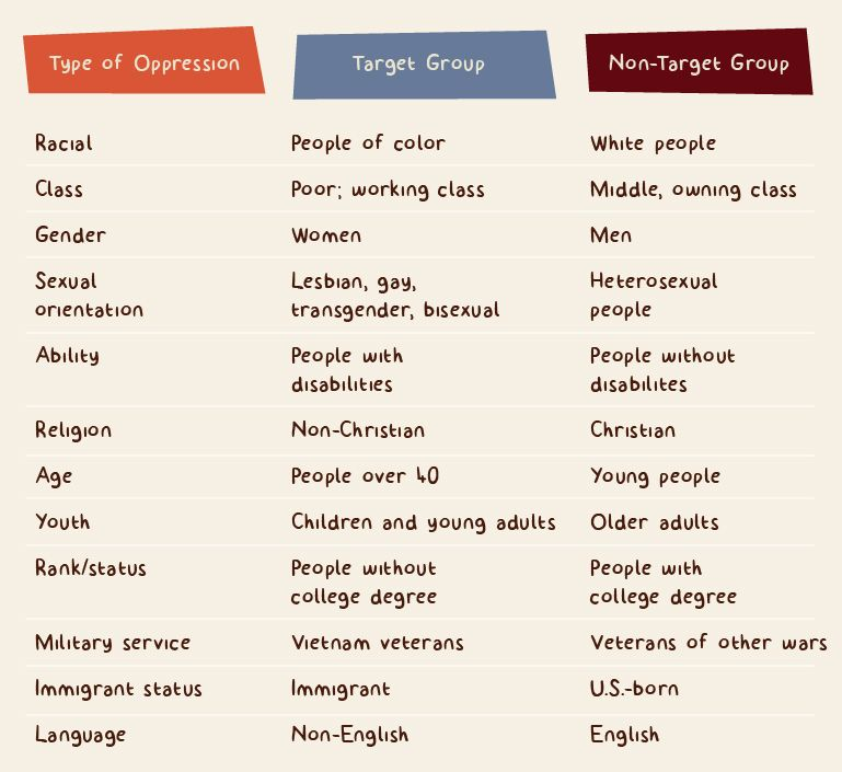 Types Of Oppression Equity Inclusion Teaching Materials