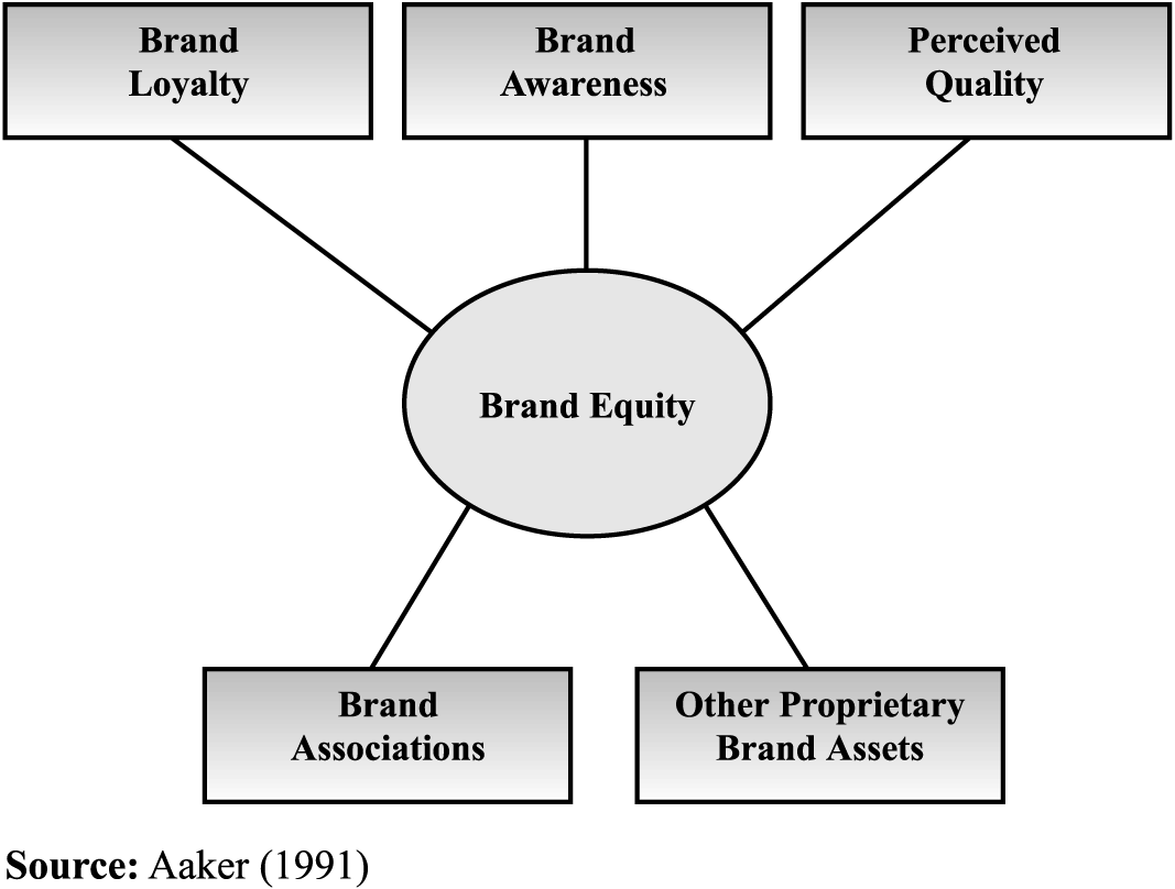 Brand Equity Aaker 1991 Brand Management Brand Strategy Marketing