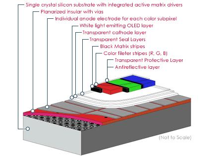 OLED Component Illustration Organic LED technology   Electronics ...