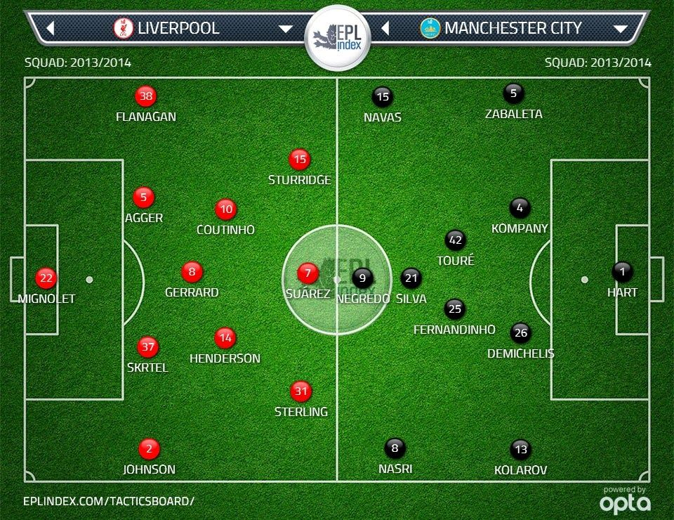 Possible Lineups Liverpool Vs Manchester City Liverpool Vs Chelsea Liverpool Manchester City
