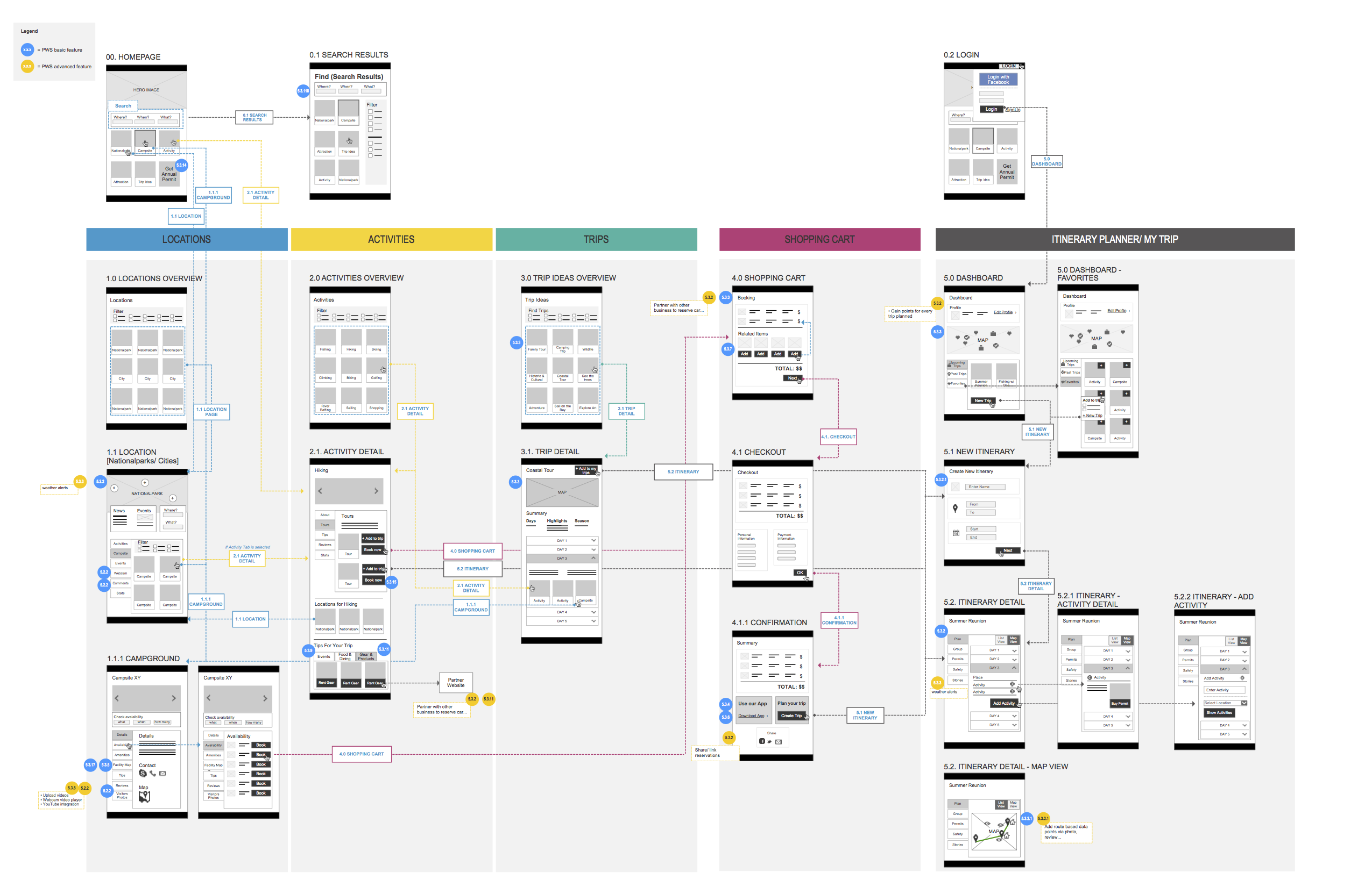 Template Site, Templates, Wireframe
