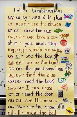 DIY: I'm going to recreate this: Letter combinations with visual/written examples.
