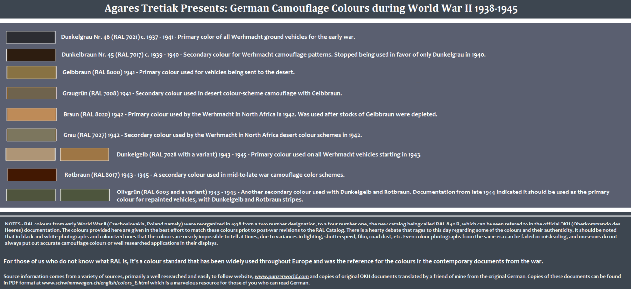 German Camouflage and Tactical Markings – Part I (by AgaresTretiak) | For the Record