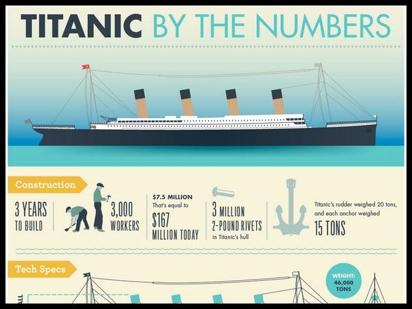 Titanic By the Numbers Infographic - by the numbers, history - construction timeline