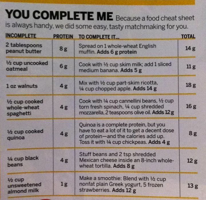 Image Result For Vegetarian Complete Protein Combinations Chart