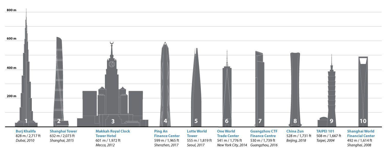 Sabes Cuales Son Los Edificios Mas Altos Del Mundo Https Blgs Co L1ncg8 Torre De Shanghai Rascacielos Torres Petronas
