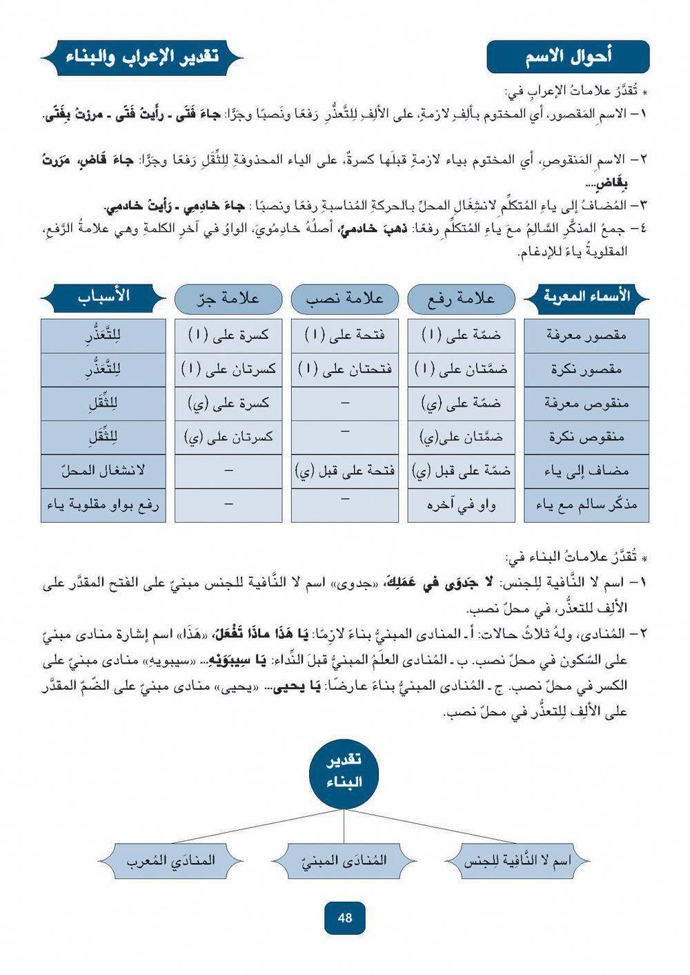 Arabic Grammar Learn Arabic Language Learning Arabic How To Memorize Things
