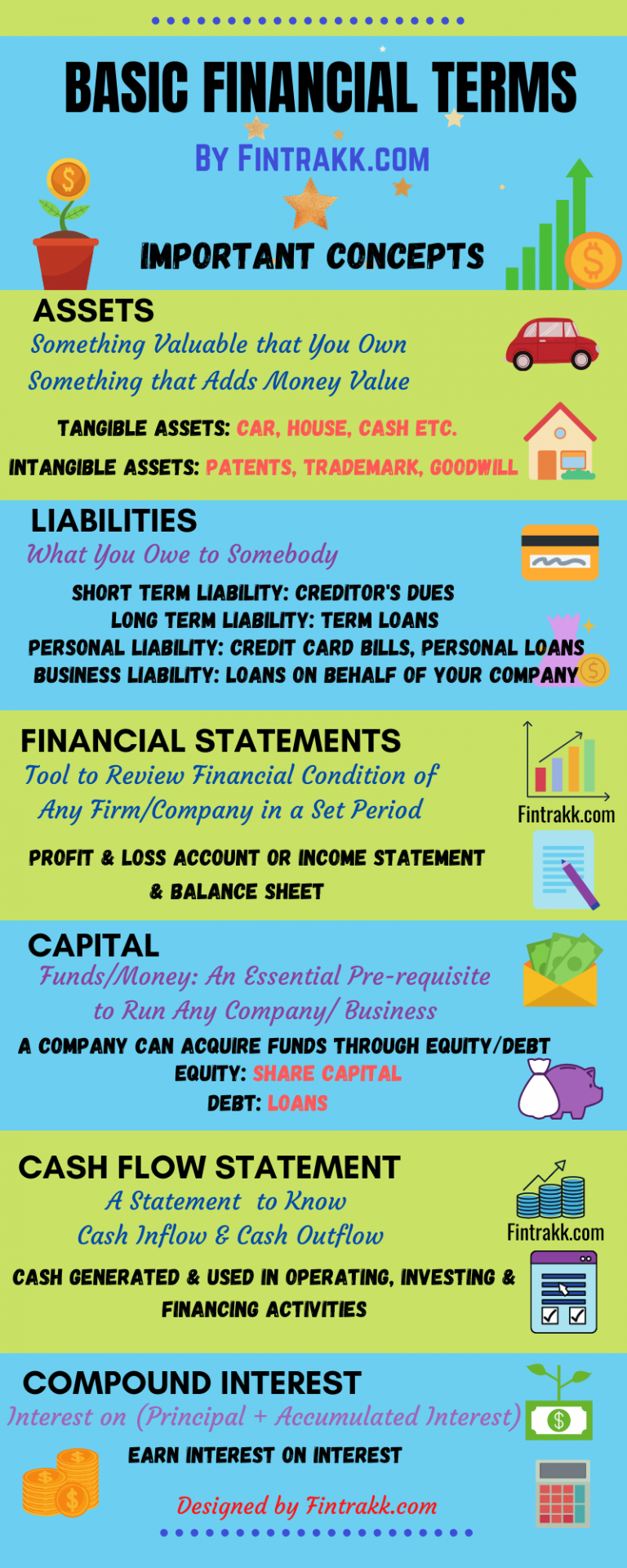 Important Basic Financial Terms Every Newbie Must Know Fintrakk In 2020 Financial Quotes Personal Finance Advice Financial