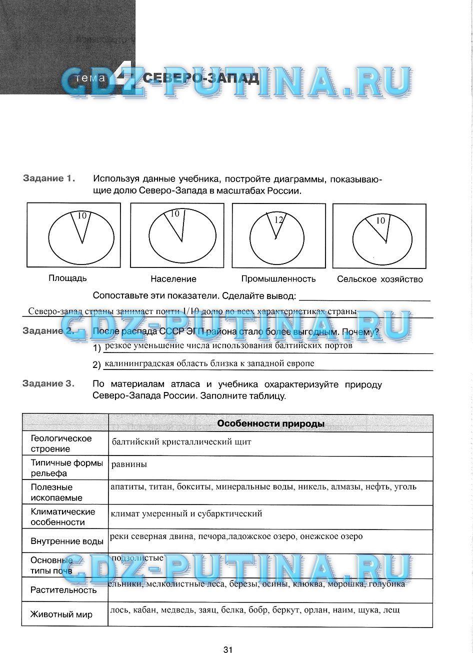 Гдз по русскому языку 9 класс тростенцова godoza