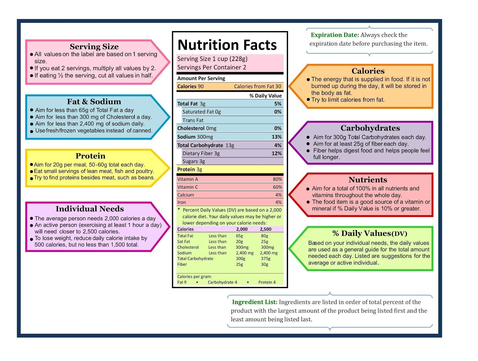 Advocare The 24 Day Challenge How To Read Nutrition