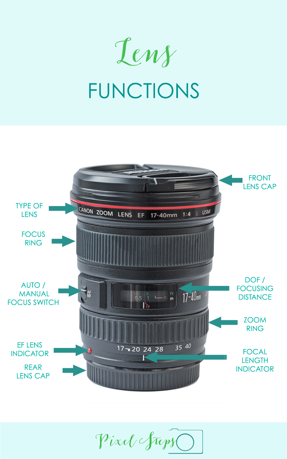Types of Lenses and Camera Filters - All you need to know