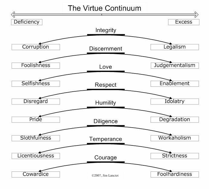 The Virtue Continuum Recovery Resource Pinterest - dap note