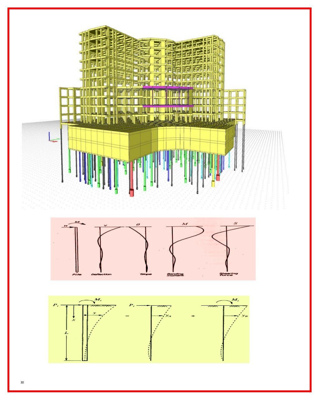 The types of mat foundation الخطوات اللازمة في تصميم
