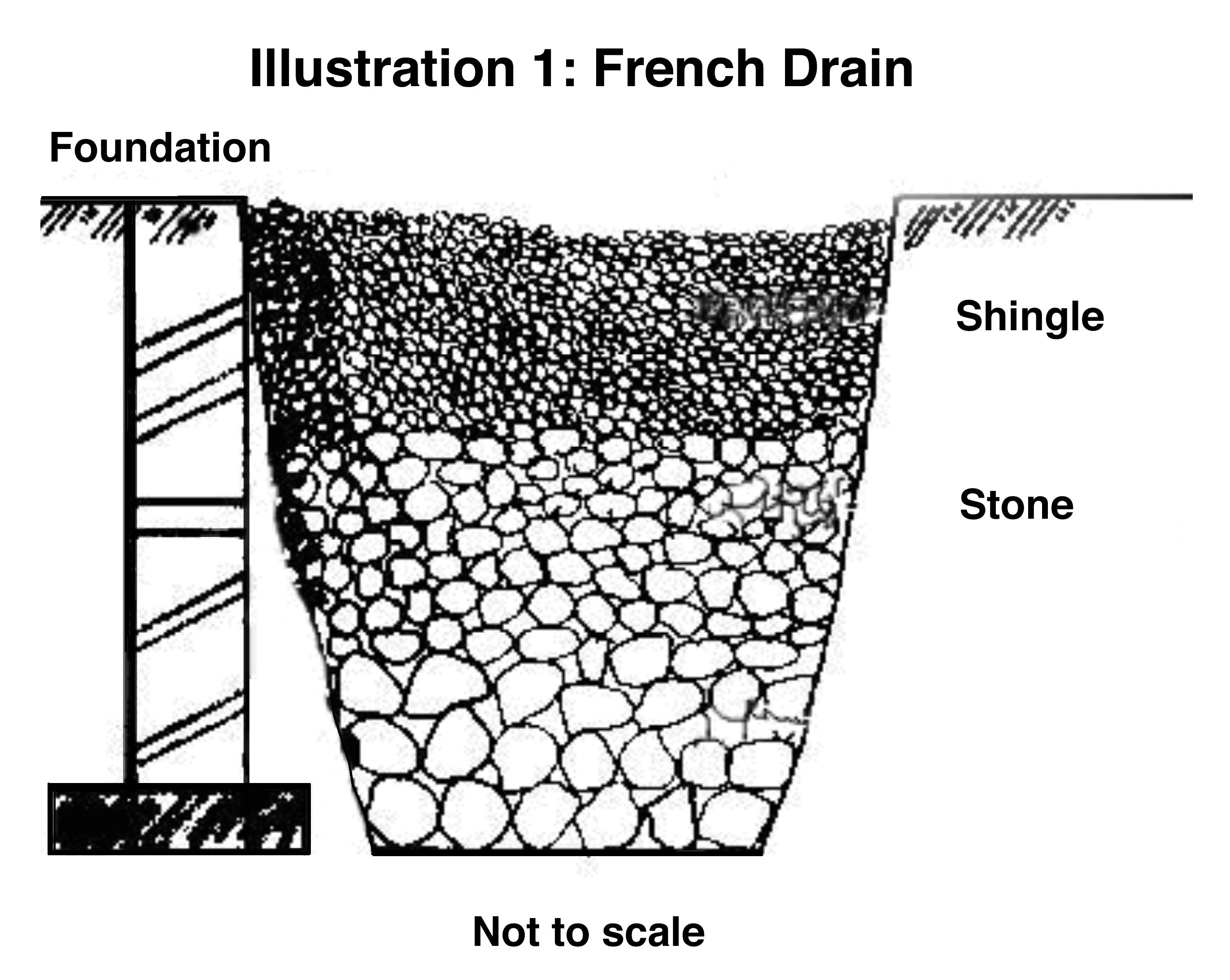 French drain pit