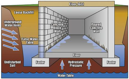 Hydrostatic Pressure Explained With Tips To Avoid Water Issues Leaking Basement Waterproofing Basement Basement Remodeling