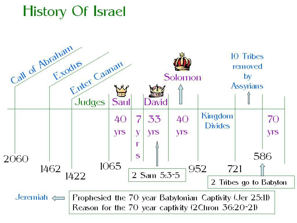 a study of saul and david in biblical history Bible study on david - rev john schultz  a man after god's own heart  david's early history david was born in bethlehem in ± 1085 bc and died in .