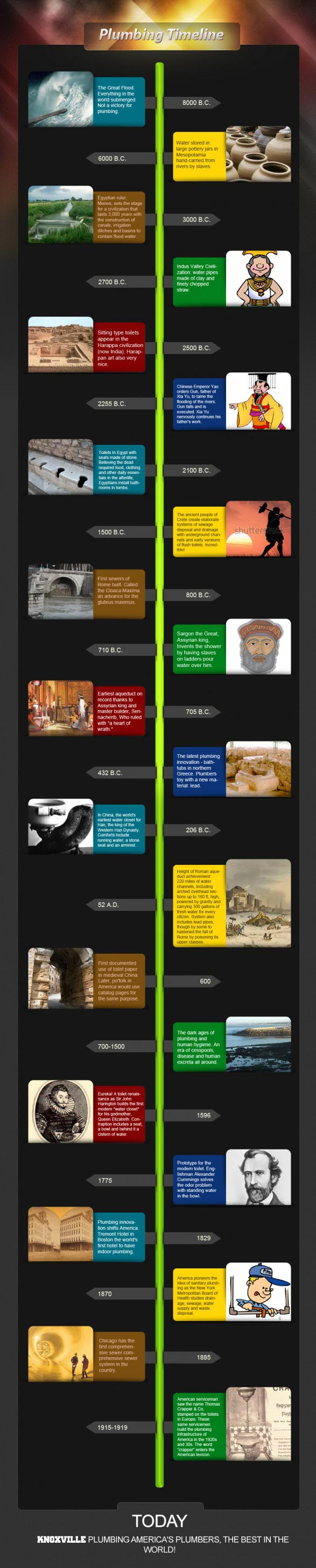 History of Plumbing | Knoxville Plumber | Timeline