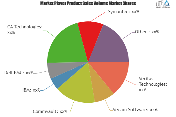 Cloud Backup Recovery Software Market Is Booming Worldwide Ca Technologies Symantec Microsoft With Images Book Marketing Competitive Analysis Marketing
