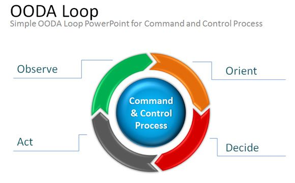 Free Ooda Loop Powerpoint Ppt Presentation Template  Diagram
