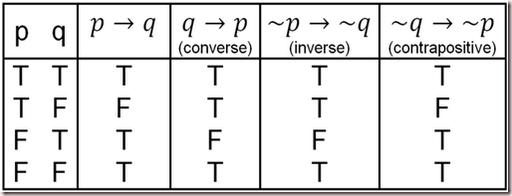 Truth Table Math Tables Teaching Math Discrete Mathematics