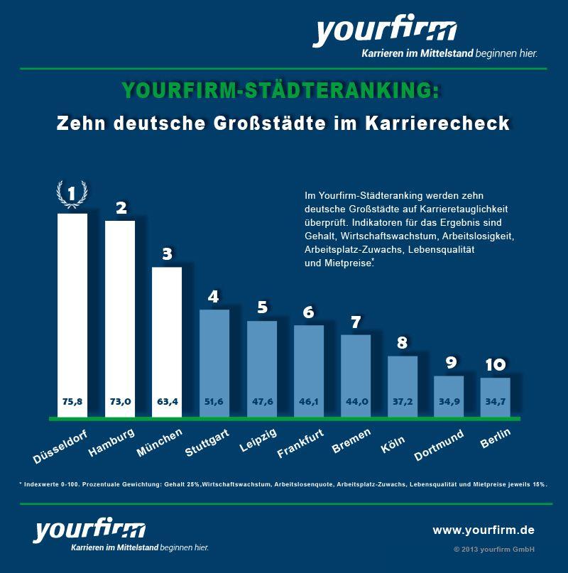 Infografik: Yourfirm-Städteranking 2013: Zehn Großstädte im Karrierecheck