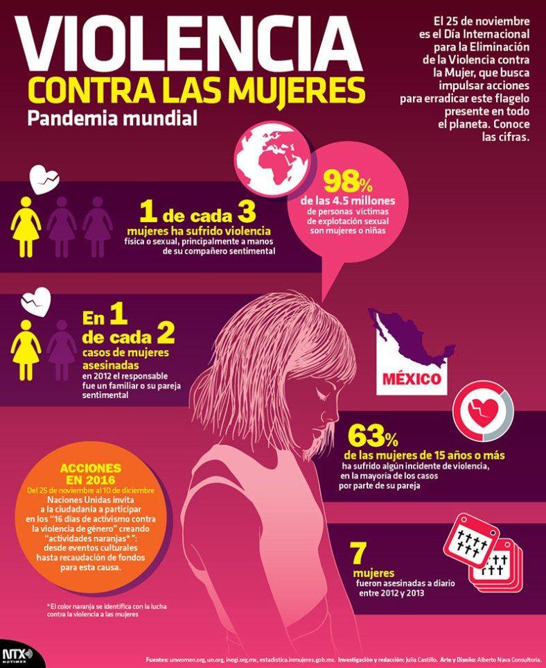 #Infografia Día Internacional para la Eliminación de la ...