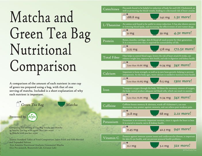 matcha green tea powder benefits infographic - Google Search - powder burn rate chart