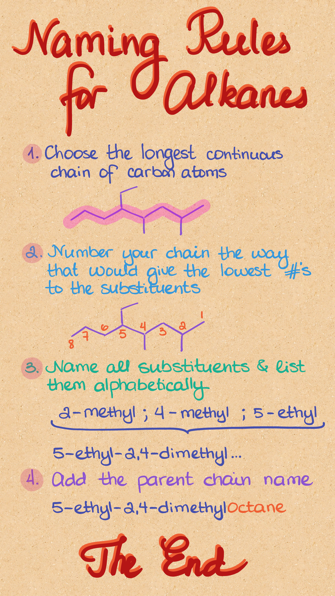 Naming Alkanes Worksheet 2