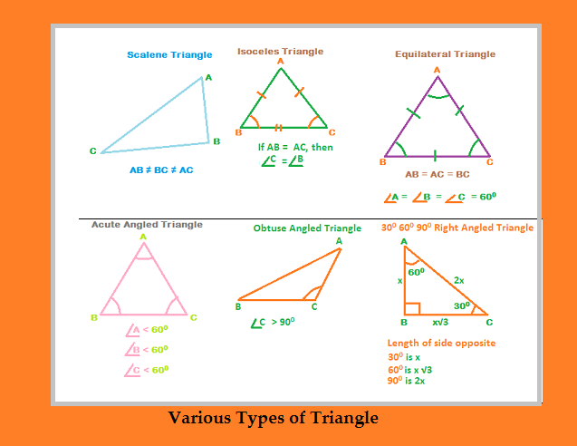 What Are The Various Types Of Triangles Scalene Triangle All Sides Are Unequal In This Triangle Isosceles Tr Triangle Formula Triangle Angles Circle Formula