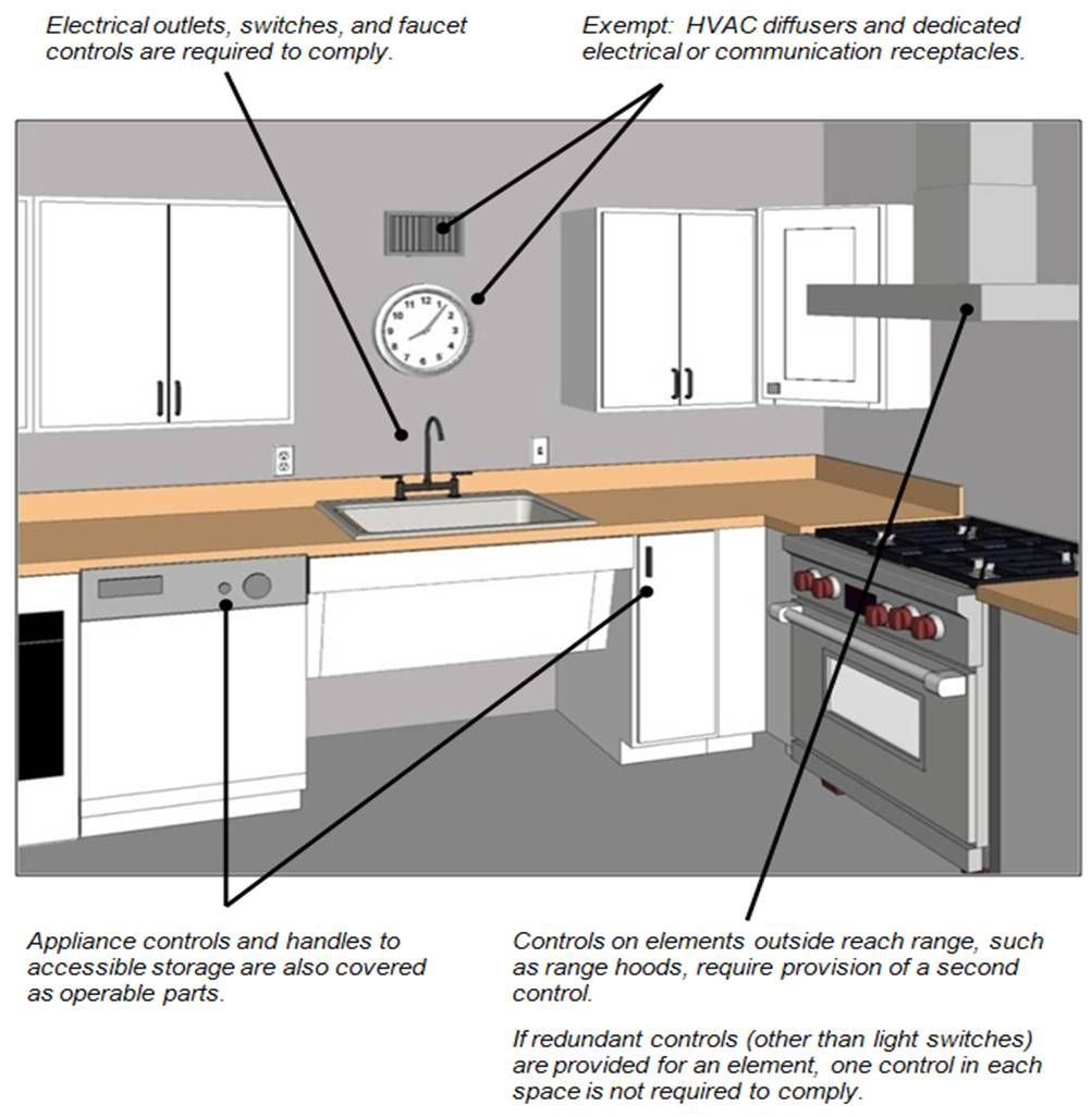 Examples of operable parts in kitchens (faucet controls, outlets ...