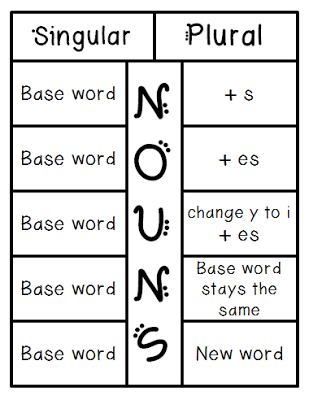 how to teach plural nouns